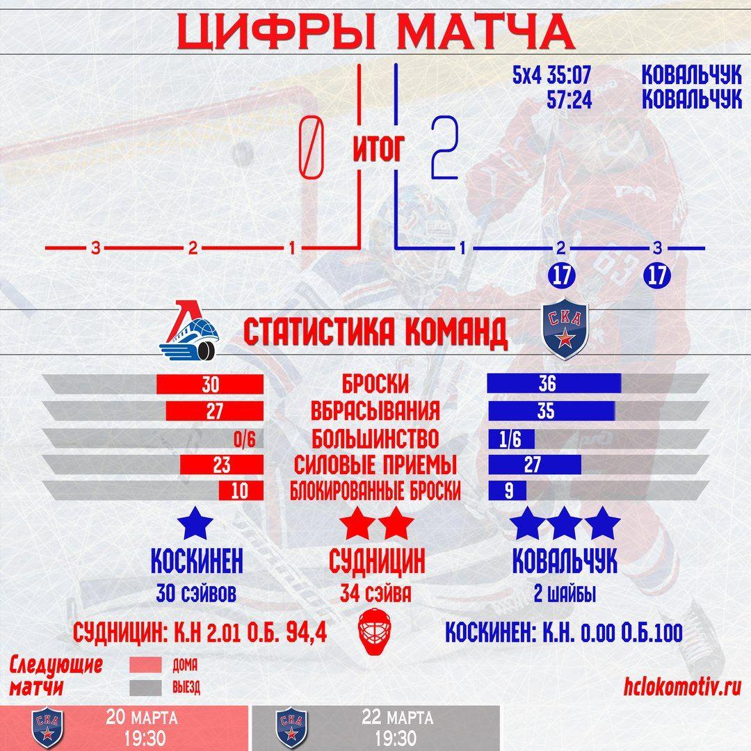 «Локомотив» проиграл дома СКА ивновь уступает всерии