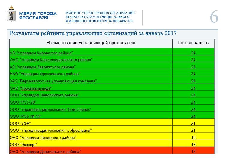 ВЯрославле составили рейтинг управляющих компаний заянварь 2017 года